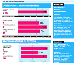 information on new gmat esr report beta upload yours here
