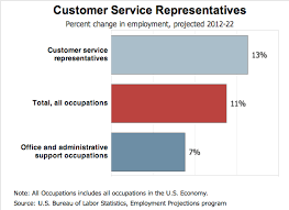 Customer Service Job Outlook Resume Genius