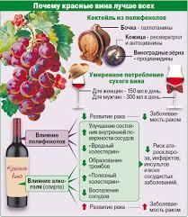 Лучшие сорта красного вина