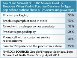 images about Consumer Buyer Decisions  amp  Packaging Statistics     Pinterest