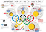 Globalisation of the Olympic Games | Visual.