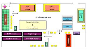 contoh layout pabrik