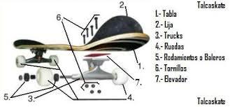Todo lo que hay que saber del skate