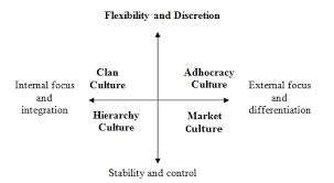 Thesis on organisational culture   sludgeport    web fc  com Thesis on organisational culture