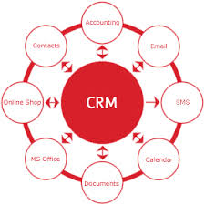 Customer Relationship Management Case Study
