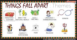 things fall apart essay topics