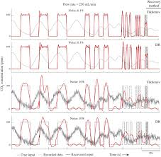 recovering signals in physiological systems with large datasets