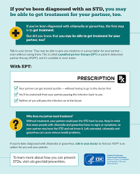 std prevention infographics std information from cdc if you ve been diagnosed with an std you may be able to get
