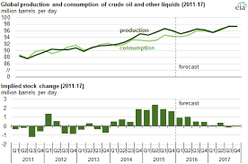 graph of global crude oil production and consumption  as explained in the article text
