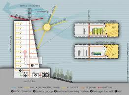 farming diagram google search nyc sky condo competition