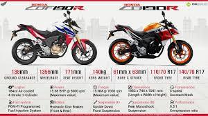 cbr motorbike price quick facts about honda cbf190r u0026 cb190r infographics