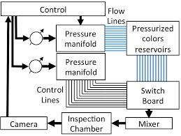 integrated control of microfluidics u2013 application in fluid routing