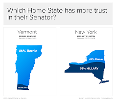 Clinton Home State by Home State Bernie Vs Hillary New York Vermont Imgur
