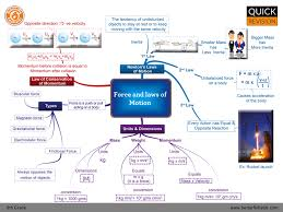 Concept Maps Force And Laws Of Motion Cbse Grade 9 Science Concept Map