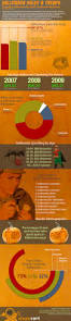 are halloween sales worth the trouble infographic on halloween