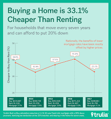 Cheapest Places To Buy A House Rent Vs Buy Renting Rallies But Buying Is Still Best Trulia U0027s