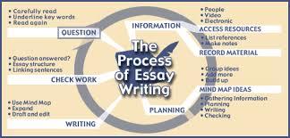 The Business of Interior Design custom essay writing services Horizon Mechanical