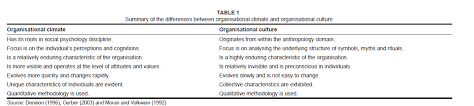 The relationship between organisational climate and employee     Table   Summary of the differences between organisational climate and organisational culture