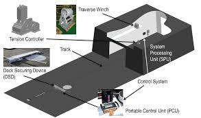 indal manual aircraft secure u0026 traverse mast system video