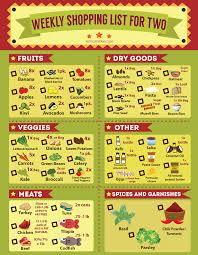 grocery guide healthy grocery list and recipes grocery list template