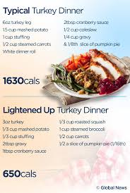 why was thanksgiving created here u0027s what a healthy thanksgiving plate looks like u2013 without