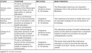 Dietary fiber and breast cancer risk  a systematic review and meta     Realist reviews in medicine