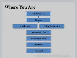 How To Write Job Resume by How To Write A Successful Resume By Muhammad Zubair
