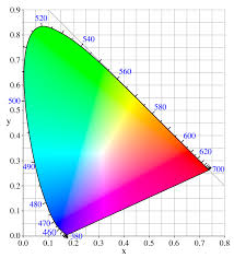 what is color space and the tristimulus values xyz wolfcrow