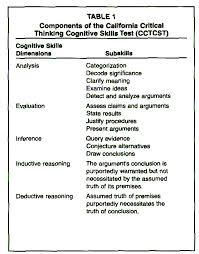 Promoting Critical Thinking Skills Through Problem Based Learning     Education World