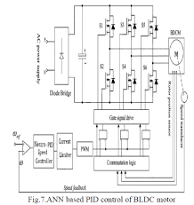 Optimized Speed Control for BLDC Motor   Open Access Journals The conventional feedback controllers find wide applications in the process industry  One of the earliest controllers that were used for control was the