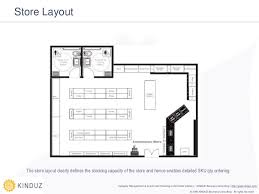 Retail Floor Plan Creator Introduction To Category Management And Assortment Planning In The Re U2026