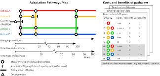 Map Policy Dynamic Adaptive Policy Pathways Supporting Decision Making Under