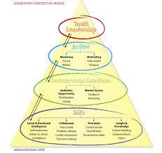 Dissertation organizational leadership  Dissertation on teaching