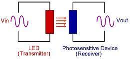 قطعات الکترونیک اپتوکاپلر ترانزیستوری اپتوکاپلر دارلینگتون اپتوکوپلر ترانزیستوری اپتوکوپلر دارلینگتون