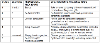 Developing Information Literacy and Critical Thinking Skills