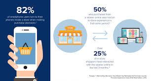 Mobile Commerce Trends for        Moovweb