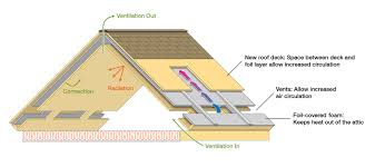 something practical u2013 new roof design saves energy watts up with