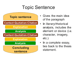 The Literary Rhetorical Analysis Paragraph Beefing up literary     Context Sets up background for your quotation  who