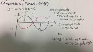 trigonometry amplitude periods phase shift problem a sin cos