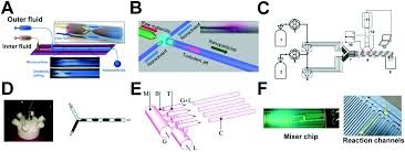 why microfluidics merits and trends in chemical synthesis lab