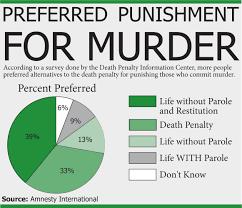 Pro capital punishment essays Death Penalty Essay Outline  Pro capital punishment essays Death Penalty Essay Outline