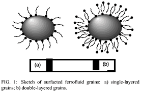 nano magnetic ferrofluids, magnetic nano particles, ferrofluid nano, magnetic liquid, liquid containing iron, nano-grade ferrofluid, ferrofluidic substance, colloidal ferromagnetic particles, colloidal magnetite suspension, magnetic ferrofluid,