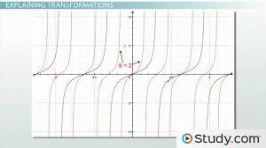quiz u0026 worksheet graphing sine and cosine transformations