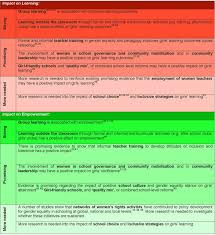 The social pillar of sustainable development  a literature review         learningLiterature Review Matrix by Jennifer Lim