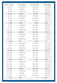 Fractions To Decimals Percenes