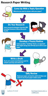 Here is a great info graphic on how to write a research paper  The hardest Pinterest