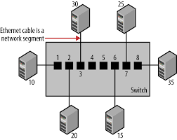 Design A Home Network Connected By An Ethernet Hub 1 Basic Switch Operation Ethernet Switches Book