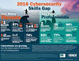 Career Gap In Resume The Fast Growing Job With A Huge Skills Gap Cyber Security