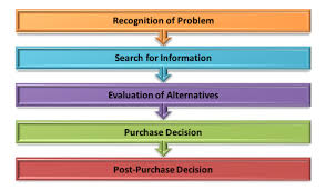 Figure    Consumers      Buying Process