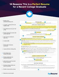 Best Resume Header Format by 14 Reasons This Is A Perfect Recent College Grad Resume Topresume